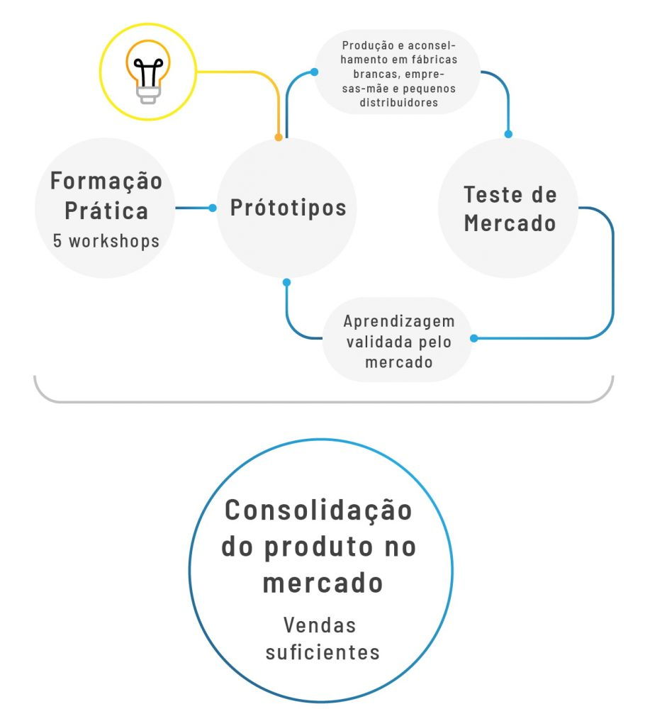 proceso red prototyping